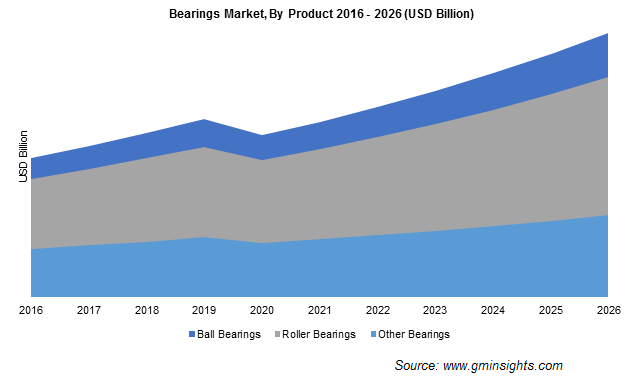 Bearings Market Share