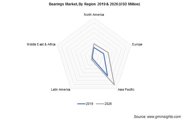 Bearings Market Regional Insights