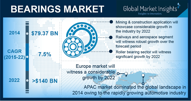 U.S. Bearings Market, By Product, 2014 & 2022, (USD Million)