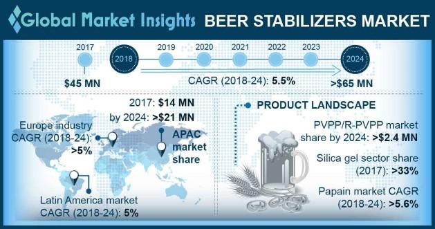 Global Beer Stabilizers Market