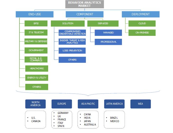 Behavior Analytics Market Segementation