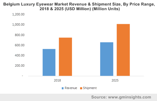 Belgium Luxury Eyewear Market Revenue & Shipment Size, By Price Range, 2018 & 2025 (USD Million) (Million Units)