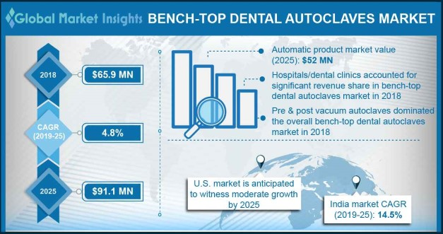 Europe Bench-top Dental Autoclaves Market size, by Product, 2012 - 2023 (USD Million)