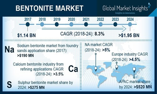 U.S. Sodium Bentonite Market Size, By Application, 2017 & 2024, (Kilo Tons)