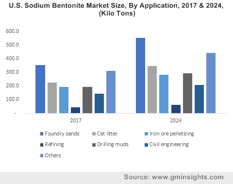 U.S. Sodium Bentonite Market Size, By Application, 2017 & 2024, (Kilo Tons)