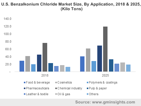 U.S. Benzalkonium Chloride Market Size, By Application, 2018 & 2025, (Kilo Tons)