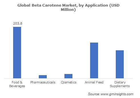 Global Beta Carotene Market by Application
