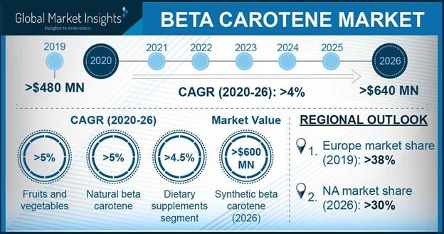 Beta carotene market