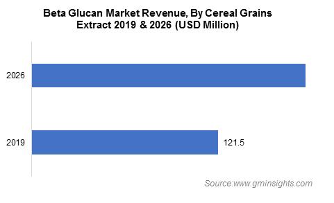 Beta Glucan Market Cereal Grains Extract