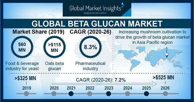 Beta Glucan Market Outlook