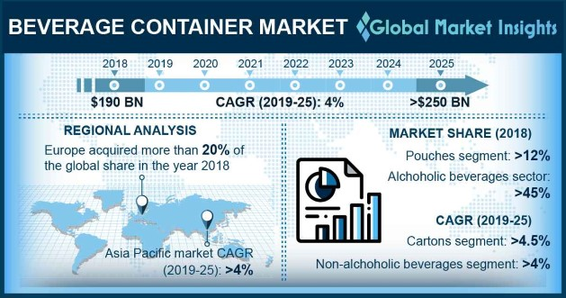 Global Beverage Container Market