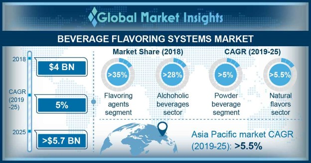 Global Beverage Flavoring Systems Market