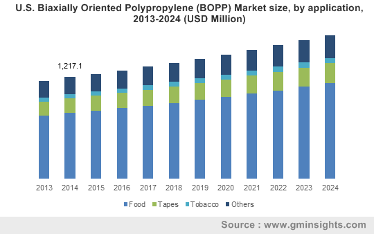 U.S. Biaxially Oriented Polypropylene (BOPP) Market size, by application, 2013-2024 (USD Million)