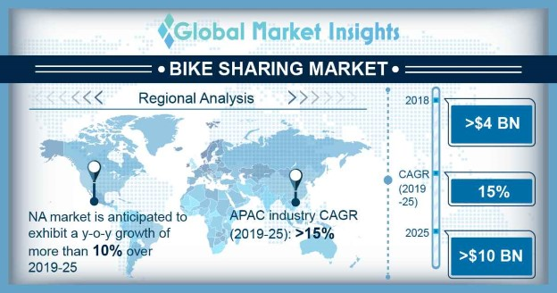 Bike Sharing Market