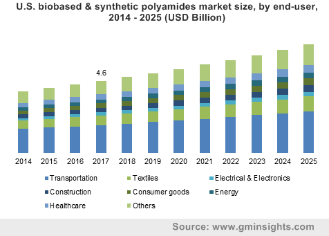 U.S. biobased & synthetic polyamides market size, by end-user, 2014 – 2025 (USD Billion)