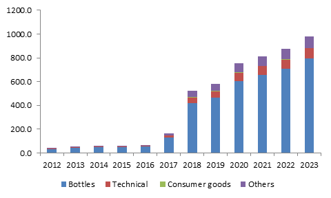 Latin America bio PET market size, by application, 2012-2023 (Kilo Tons)