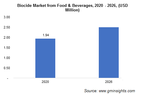 Biocides Market by Food and Beverages Application