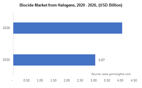 Biocides Market by Halogen Product