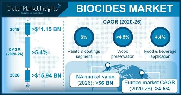 Biocides Market Outlook