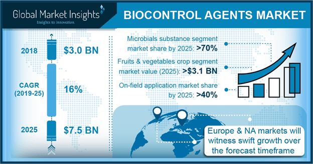 Europe biocontrol agents market size, by application, 2014 - 2025 (USD Million)