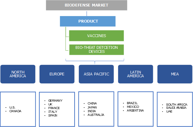 Biodefense Market Segmentation