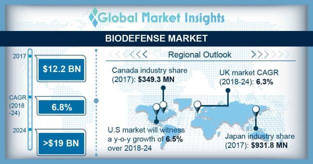 Biodefense Market