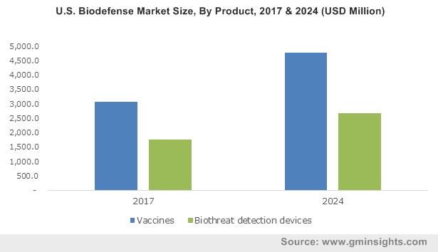 U.S. Biodefense Market Size, by Product, 2012 - 2024 (USD Million)