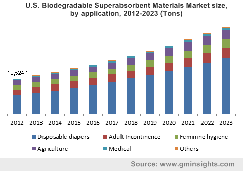 U.S. Biodegradable Superabsorbent Materials Market size, by application, 2012-2023 (Tons)