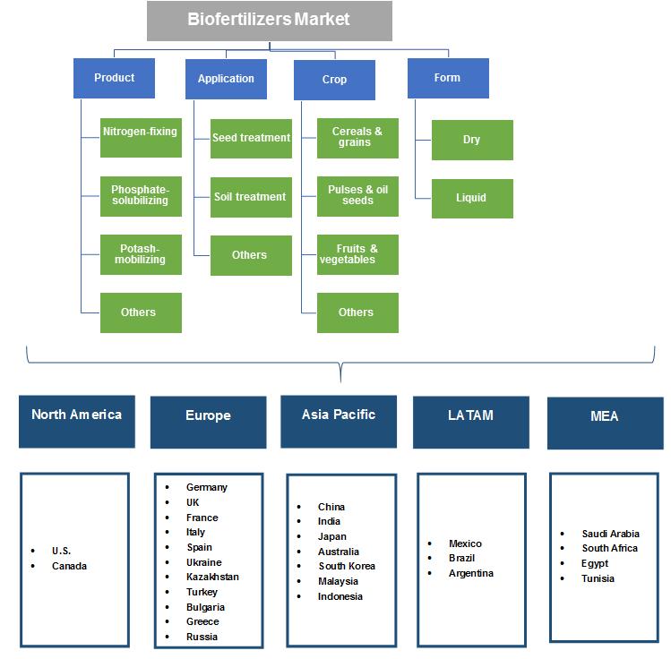 Biofertilizers Market segmentation