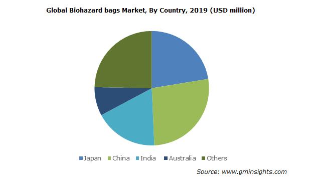 Regional Biohazard Bags Market