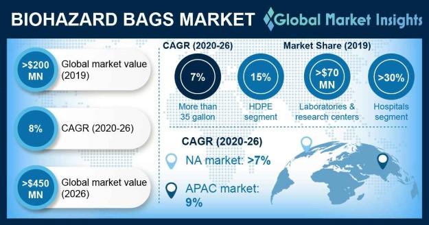Biohazard Bags Market