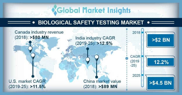 Biological Safety Testing Market