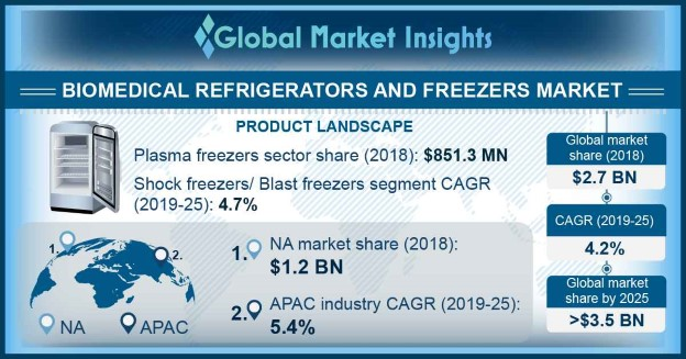 U.S. Biomedical Refrigerators and Freezers Market Size, By Product, 2018 & 2025 (USD Million)