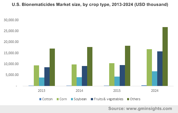U.S. Bionematicides Market by crop type