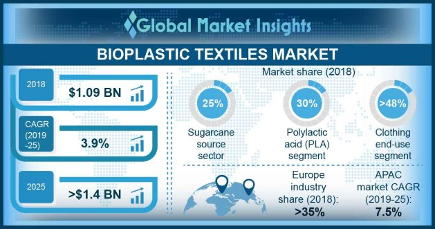 U.S. bioplastic textile market, size, by end user, 2014 – 2025 (USD Million)