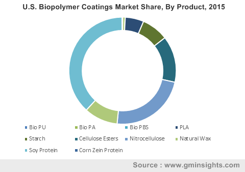 U.S. Biopolymer Coatings Market Share, By Product, 2015