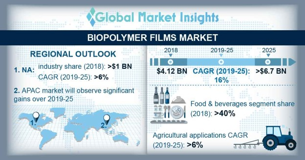 U.S biopolymer films market size, by end-user, 2014-2025 (USD Million)