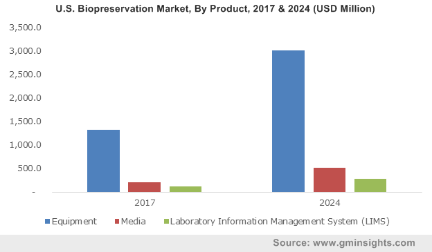 U.S. Biopreservation Market size, by product, 2012- 2024 (USD Million)