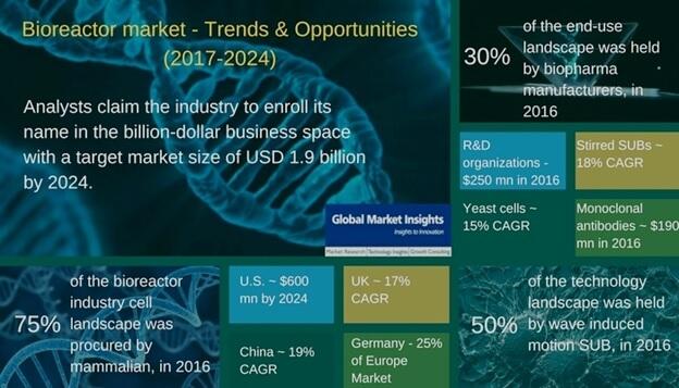 Bioreactor Market
