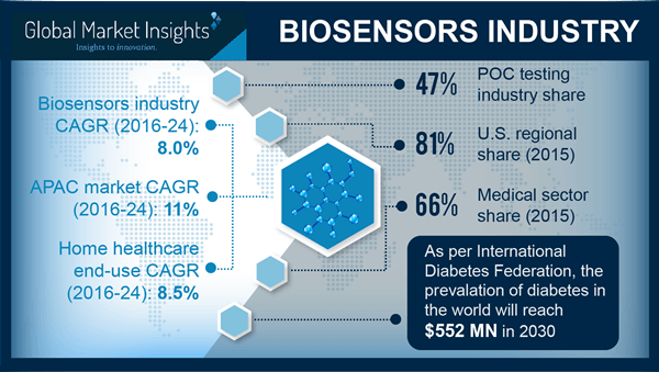 Biosensors industry to marginally outline the healthcare profitability matrix, U.S. to be a major regional growth contender