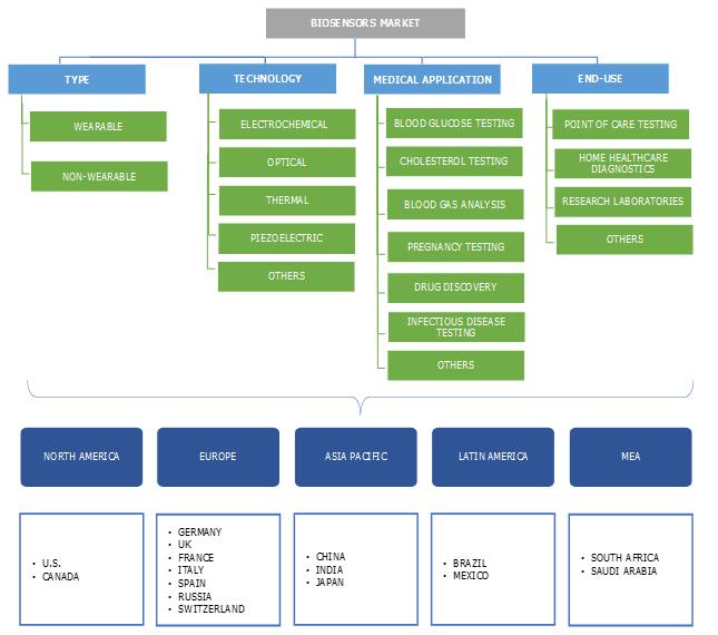 Biosensors Market Segmentation