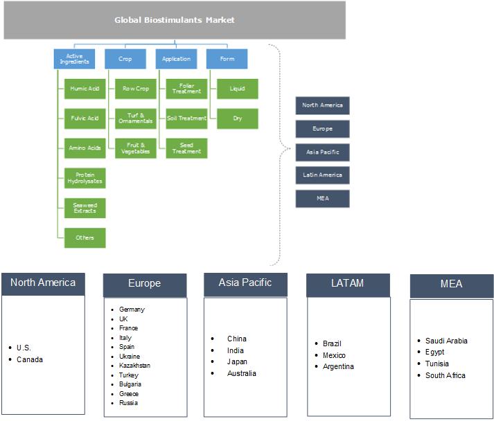 Biostimulants Market Segmentation