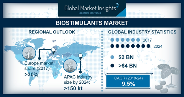 North America Biostimulants Market, By Application, 2017 & 2024, (Kilo Tons)