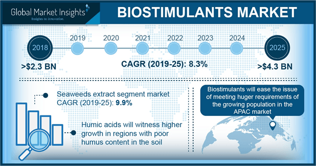 Europe Biostimulants Market Size, By Crop, 2016-2024 (USD Million)