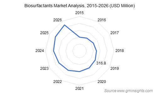 Europe Biosurfactants Market size, by application, 2015 & 2023 (USD Million)