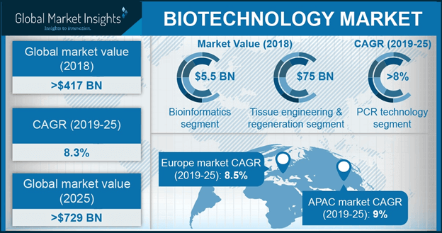 U.S. Biotechnology Market Size, by Application, 2012- 2024 (USD Million)
