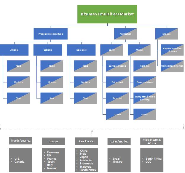 Bitumen Emulsifiers Market Segmentation