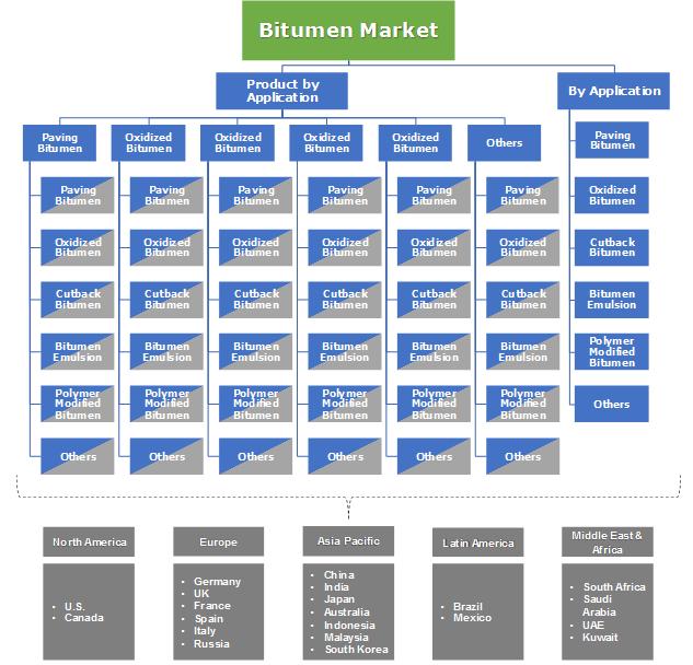 Bitumen Market Segmentation