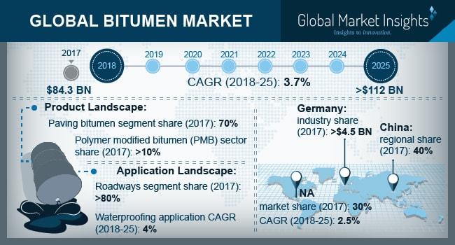 U.S. Bitumen Market Size, By Application, 2014 – 2025 (USD Billion)