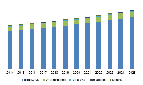 U.S. Bitumen Market Size, By Application, 2014 – 2025 (USD Billion)